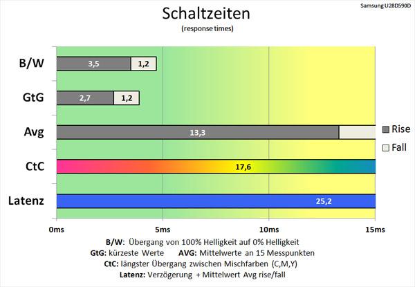 http://www.prad.de/images/monitore/samsung_u28d590d_led/schaltzeiten-standard.jpg