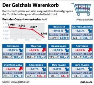 Geizhals Warenkorb Notebooks Und Fernseher Zu Schnäppchenpreisen
