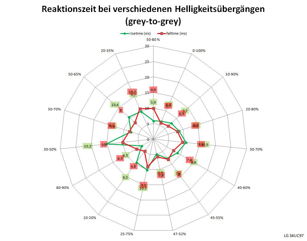 Nett Wunderbar Erstellen Diagramm Online Bild Inspirationen Galerie ...