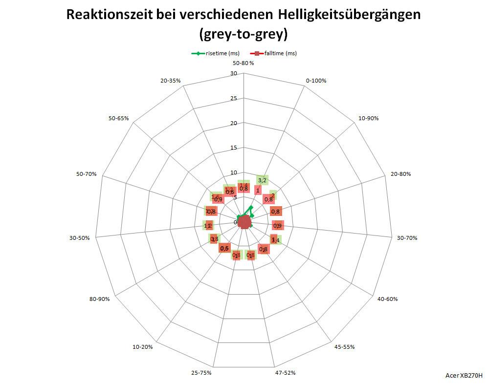 Test Monitor Acer XB270HAbprz (Seite 4) - Prad de