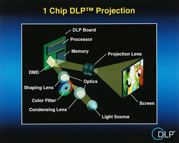 Grafische Darstellung 1-Chip-DLP-Projektion