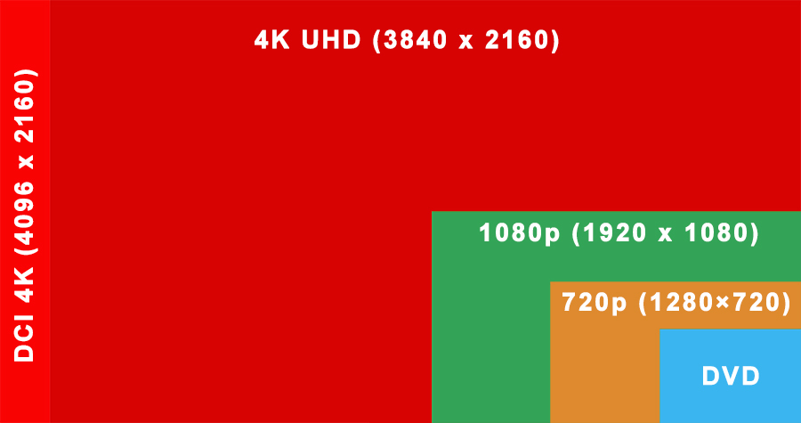 Grafische Darstellung verschiedener Bildformate (4K-DCI, 4K-UHD, Full HD oder HD)