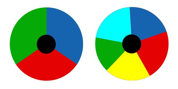 Grafik DLP-Farbrad mit drei und fünf Farbsegmenten