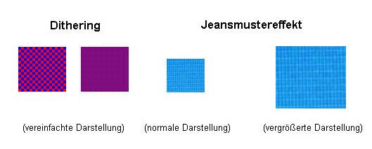 Schaubild Dithering und Jeansmuster-Effekt