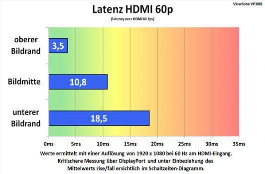 Alternative Messung des Lags am HDMI-Eingang 1080p@60 Hz
