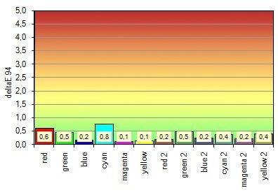 Farbraumemulation mit sRGB als Ziel (Definition im Rahmen der Farbraumemulation des Eizo CG303W über Normfarbwertanteile relativ zu D65); Messung gegen sRGB;