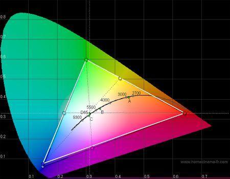 CIE xy Darstellung von Monitorfarbraum (weiß) und sRGB (schwarz) nach Schritt 2