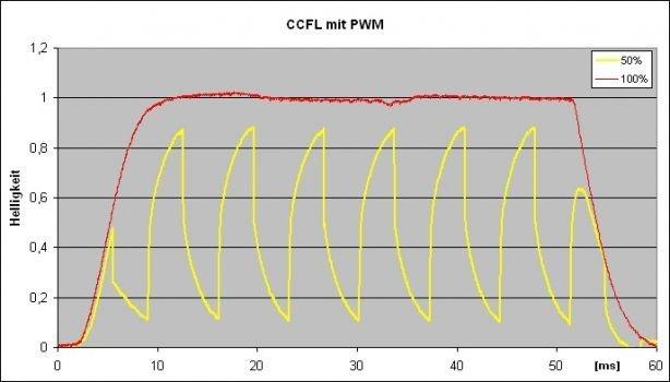 Messgrafik: Helligkeitsverlauf bei CCFL mit PWM (140 Hz)