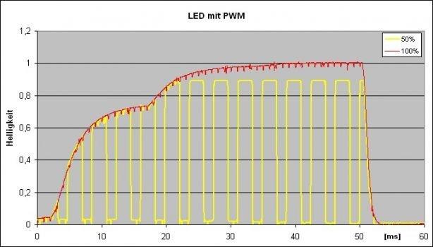 Messgrafik: Helligkeitsverlauf bei LED mit PWM (280 Hz)