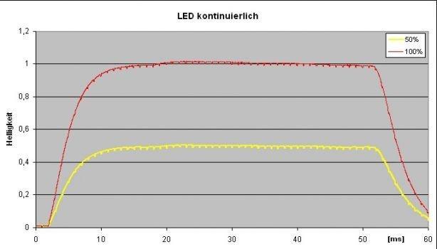 Messgrafik: Helligkeitsverlauf bei kontinuierlicher LED-Steuerung