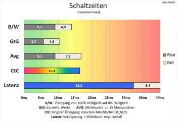 """Diagramm: 60 Hz (Overdrive """"TF0""""): akzeptable Schaltzeiten"""