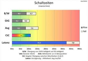 """Diagramm: 60 Hz (Overdrive """"TF60""""): akzeptable Schaltzeiten"""