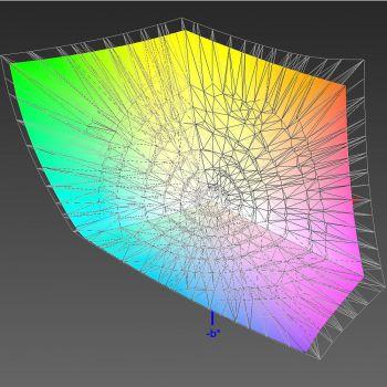 Abdeckung des Adobe-RGB-Farbraums, 3D-Schnitt 2