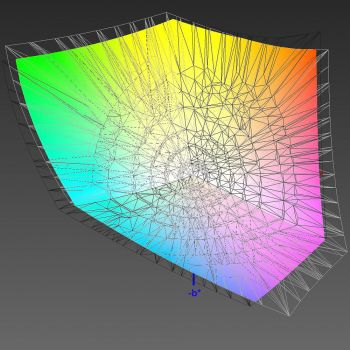 Abdeckung des ECI-RGB-v2-Farbraums, 3D-Schnitt 2