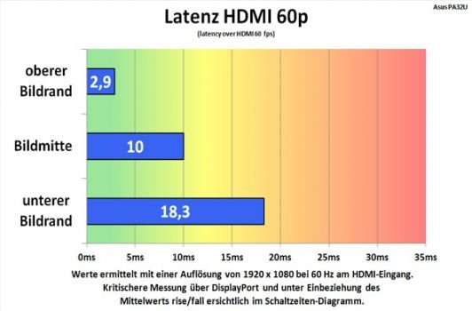 Alternative Messung (Tabelle) des Lags am HDMI-Eingang 1080p@60Hz