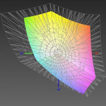 Abdeckung des sRGB-Farbraums, 3D-Schnitt 2