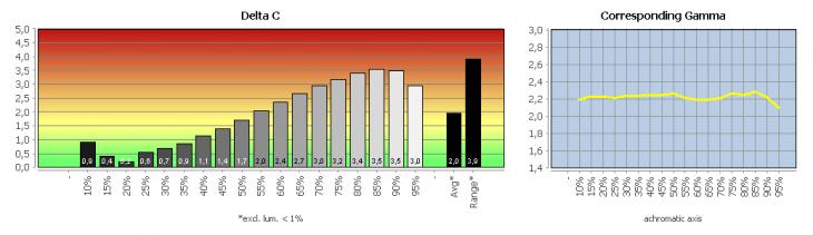 Grafik zur Graubalance in der Werkseinstellung