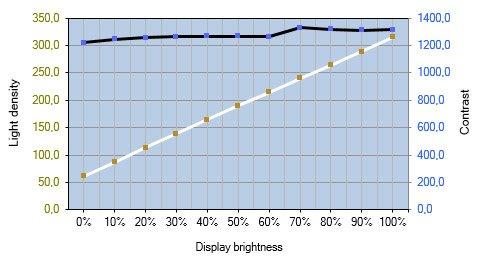 Grafik des Helligkeits- und Kontrastverlauf beim LG 34UC89G-B