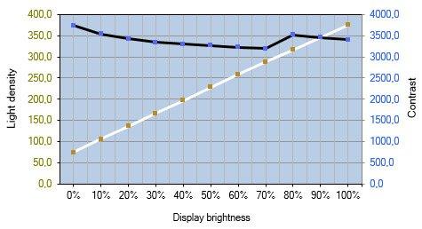 Diagramm: Helligkeits- und Kontrastverlauf beim LG 32GK850G-B