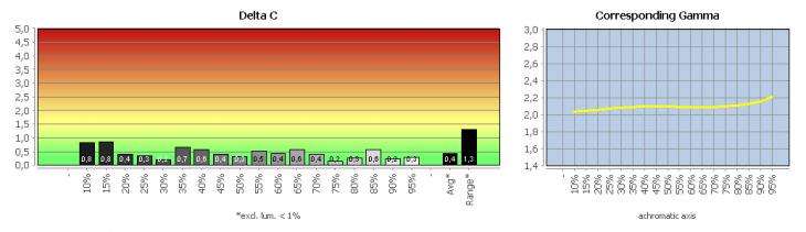 """Diagramm: Graubalance in der Werkseinstellung, Bildmodus """"Aus"""""""