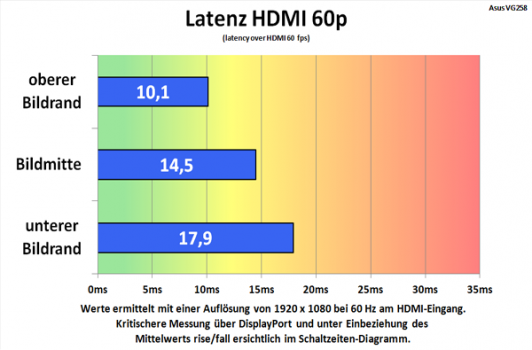 diagramm: Alternative Messung des Lags am HDMI-Eingang 1080p@60 Hz