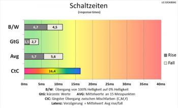 Diagramm: Beschleunigte Schaltzeiten mit beeindruckender Geschwindigkeit beim Grauwechsel