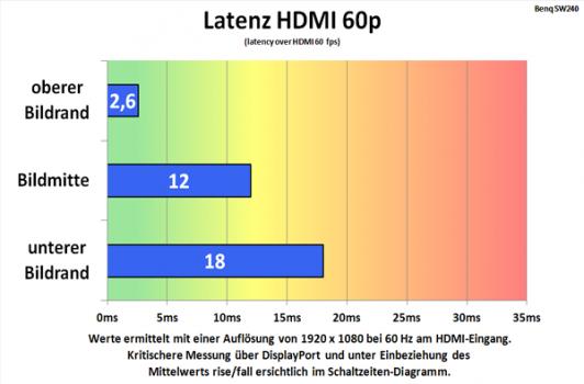 Diagramm: Alternative Messung des Lags am HDMI-Eingang 1080p@60Hz