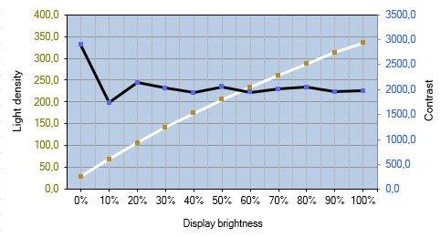 Diagramm des Helligkeits- und Kontrastverlauf vom Displays