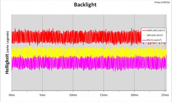 LED-Backlight mit kontinuierlicher Helligkeitsregelung