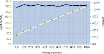 Helligkeits- und Kontrastverlauf des Philips 272B7QUPBEB