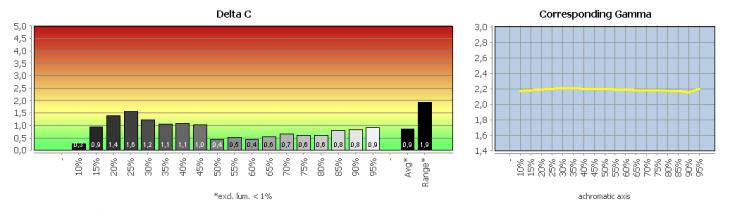 """Diagramm: Graubalance in der Werkseinstellung, Bildmodus """"SmartImage: Aus"""""""