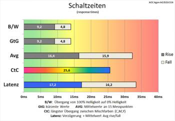 Diagramm: Sehr langsame Schaltzeiten mit deaktivierter Pixelbeschleunigung