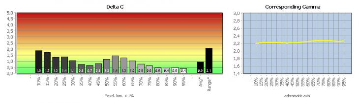 Diagramm: Graubalance in der Werkseinstellung
