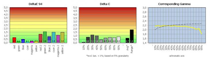 Diagramm: Vergleich der sRGB-Emulation mit sRGB