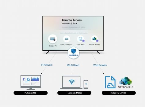 Samsung-Remote-Access