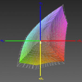 Abdeckung des sRGB-Farbraums im Werksmodus, 3D-Schnitt 1