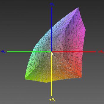 Abdeckung des sRGB-Farbraums nach HKL, 3D-Schnitt 1