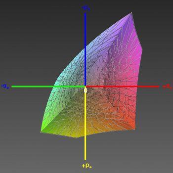 Abdeckung des sRGB-Farbraums im sRGB-Modus, 3D-Schnitt 1