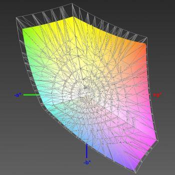 Abdeckung des sRGB-Farbraums im Werksmodus, 3D-Schnitt 2
