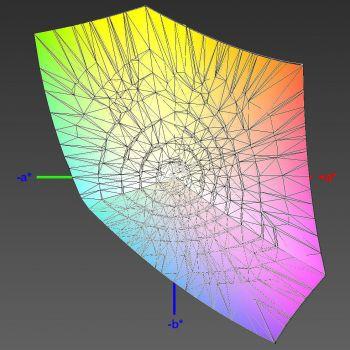 Abdeckung des sRGB-Farbraums nach HKL, 3D-Schnitt 2