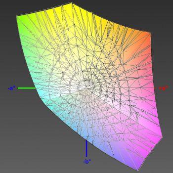 Abdeckung des sRGB-Farbraums im sRGB-Modus, 3D-Schnitt 2