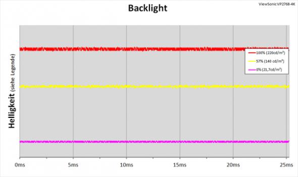 Diagramm: LED-Backlight mit kontinuierlicher Helligkeitsregelung