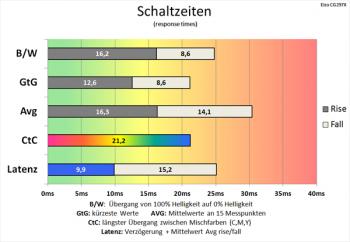 Diagramm: Overdrive bei 60 Hz: langsame Schaltzeiten