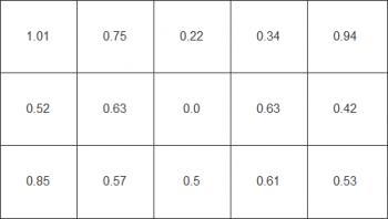 Farbhomogenität beim weißen Testbild mit aktivierter Gleichförmigkeitskorrektur