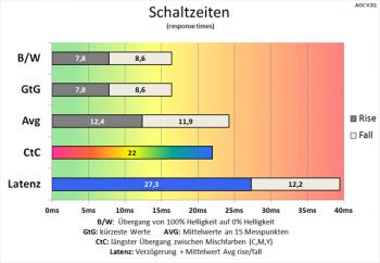 """Diagramm 60 Hz (Overdrive """"Aus""""): langsame Schaltzeiten"""