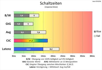 Diagramm: Mäßige Schaltzeiten