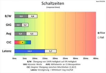 Diagramm: Effektive Kürzung der Schaltzeiten