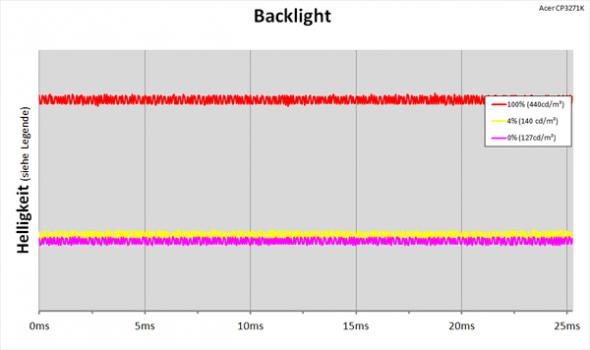 Daigramm: LED-Backlight mit kontinuierlicher Helligkeitsregelung