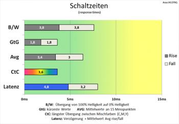 Diagramm: Schaltzeiten wurden mit Bedacht angehoben