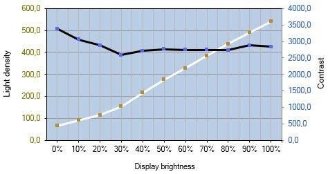 Helligkeits- und Kontrastverlauf des ViewSonic XG270CQ